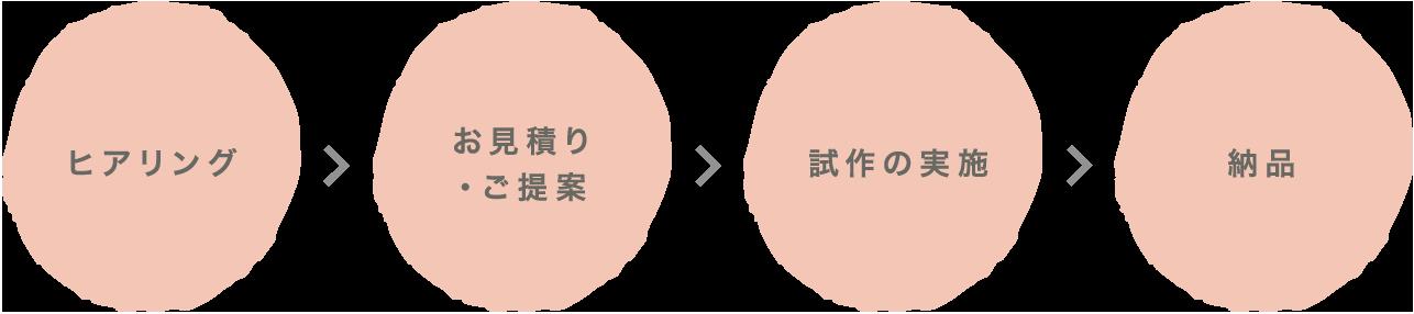 ヒアリング/お見積り・ご提案/試作の実施/納品
